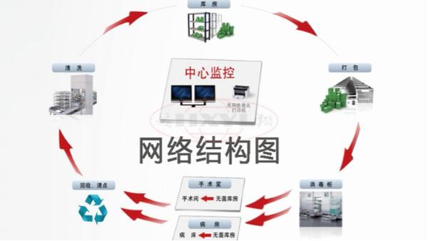 供应室追溯系统的基本作用