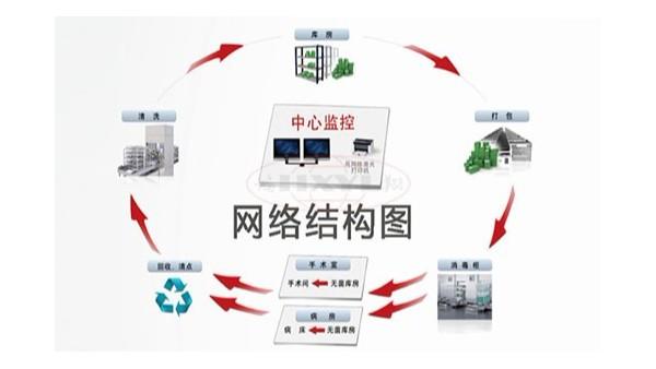供应室追溯系统都有哪些功能及作用
