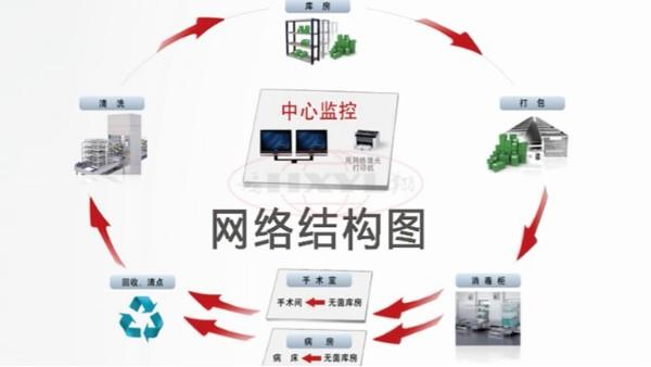 供应室追溯系统在医院中的作用有哪些?