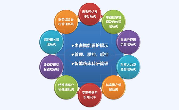 科学管理重症ICU信息管理系统