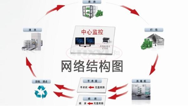 供应室追溯系统的系统定义和发展趋势