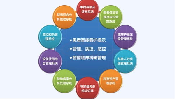 重症ICU信息管理系统有哪些功能有存在那些特点