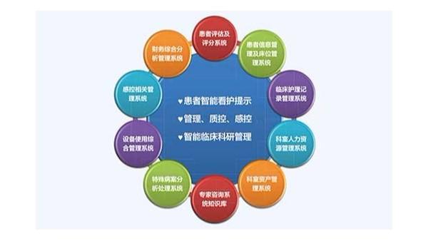 重症ICU信息管理系统在重症病房的作用是什么?