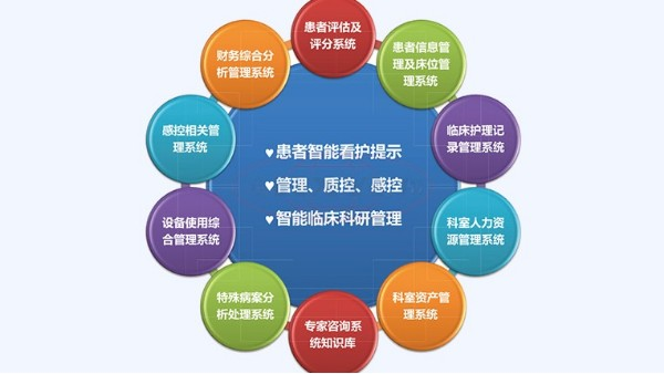 重症ICU信息管理系统重症监护室的必备仪器
