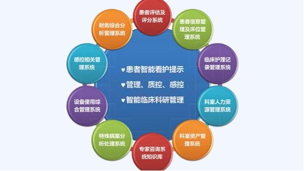 重症ICU信息管理系统被更多的医院所推广应用