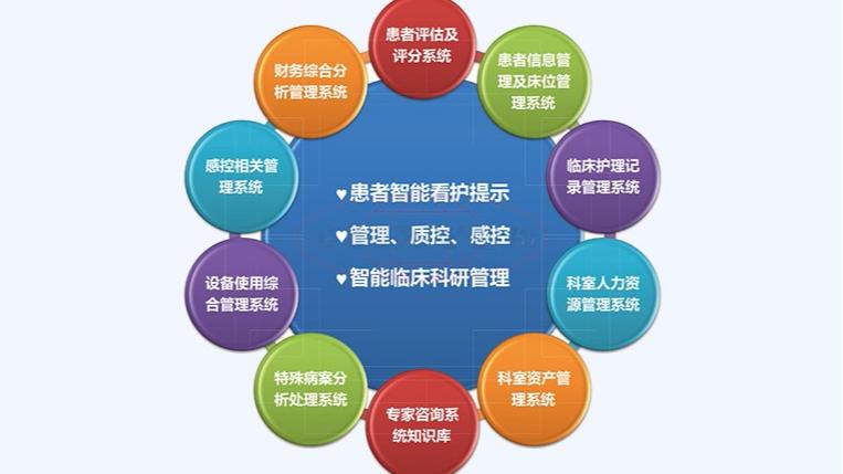 重症ICU信息管理系统方便病人管理