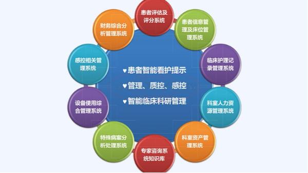 重症ICU信息管理系统实现科学化管理