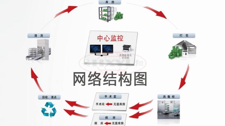 供应室追溯系统规范化管理