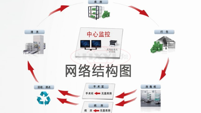供应室追溯系统保证病人安全救治