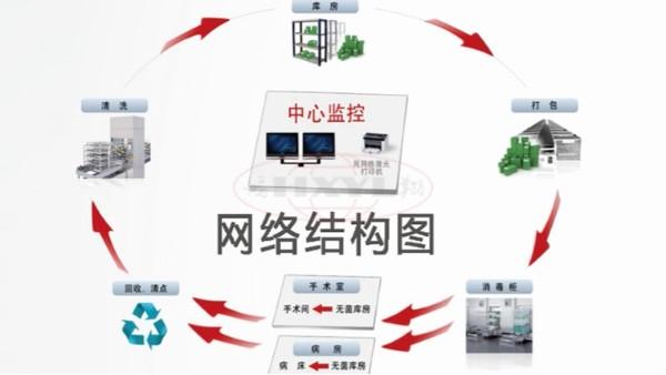 供应室追溯系统都在哪些地方应用?
