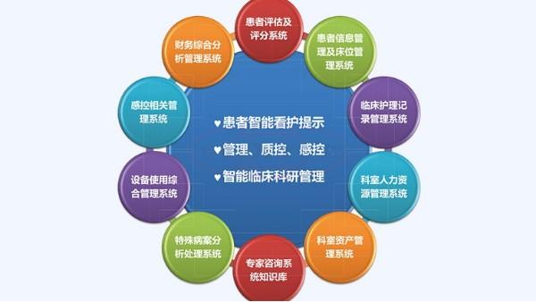 重症ICU信息管理系统的特点介绍
